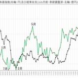 『経常収支による株価予測とコモディティの行方』の画像
