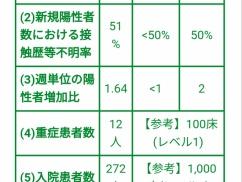 東京都「1週間で350人感染者が出たら休業要請すると言ったけど、あれ嘘だから。人の命より経済第一」