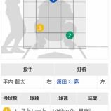 『平内龍太 1/3回打者6人 被安打4失点3』の画像