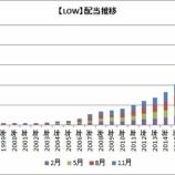 『【米国株】連続増配株のLOWやCLが権利落ちするよ!』の画像