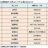 【速報】10代の女性からの認知度が上昇したアイドル個人BEST10で1位山本彩2位松井珠理奈
