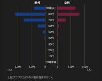 【画像】日本、コロナにまつわる不都合なデータが開示されるwwwwwwwww