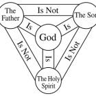 『三位一体の簡単な神学の歴史と認定とは?』の画像