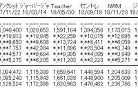 AKB48「失恋、ありがとう」3日目デイリー4位