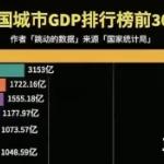 【動画】動くグラフで見る!「中国 都市別 GDPランキング (1996~2019)」