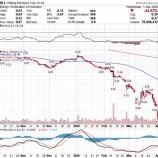 『【悲報】原油大暴落で米シェールのホワイティング・ペトロリアムが破綻!!【シェール企業の崩壊が始まった】』の画像