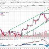 『アマゾン目標株価引き上げによりレジスタンスをブレイクアウト!強気相場継続へ』の画像