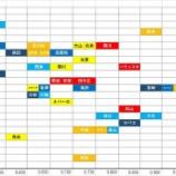 『セ・リーグ内野手の戦力比較(年齢とOPS)』の画像