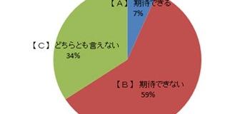 鳩山政権 大学生の7%「期待」内閣支持率各メディア平均は20%、報道2001だけ31%