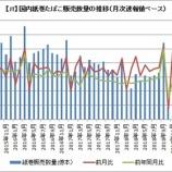 『【JT】7月の国内たばこ販売数量は減少するも、売上収益は増加したよ!』の画像