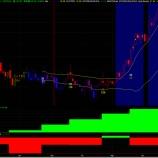 『ウイリアムオニールのCANSLIM投資法からYEXTを分析する。』の画像