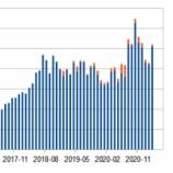 『#ストックフォト 2021年03月の成績』の画像