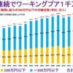 """非正規75%が年収200万円以下!!増え続ける""""ワーキングプア""""歯止めは…?"""