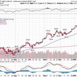 『【原油】エネルギー株は10%の調整局面入りか』の画像