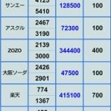 『【アスクル決算 暴落直撃 評価損が止まらない】12月21日 ポジション』の画像