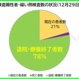 『【新型コロナ】12月29日(火)、埼玉県の現在の患者数は、昨日より「99人増加」の計2824人に。197人の方が退院・療養終了されました(新たな陽性者は300人)。』の画像