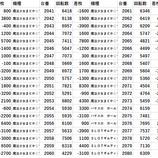 『千代田区 パチスロデータ』の画像