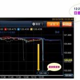 『日銀金融政策決定会合『追加緩和なし』ドル円の動き』の画像