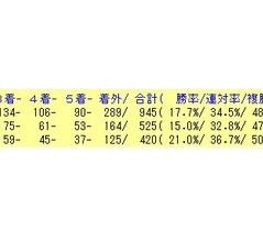 9/16(月)の好走期待馬リスト