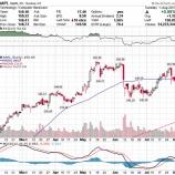 『【APPL】アップル好調な第3四半期決算を好感して株価急騰!』の画像