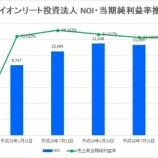 『イオンリート投資法人の第12期(2019年1月期)決算・一口当たり分配金は3,066円』の画像