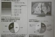 朝日新聞アンケート「朝日新聞読者の大半が韓流に興味無いか嫌い」