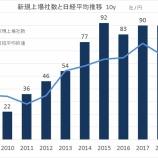 『2018年のIPOは2017年と同じ90社。売上・利益は減少傾向だったが、バリュエーション、は高め。』の画像