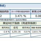 『しんきんアセットマネジメントJ-REITマーケットレポート2021年9月』の画像