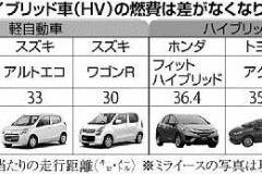 リッター30km台の争い…軽の燃費「HV級」