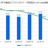 『三井不動産ロジスティクスパーク投資法人・第10期(2021年7月期)決算・一口当たり分配金は7,816円』の画像