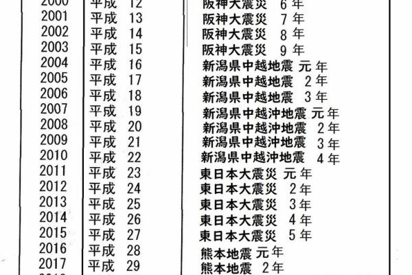 西暦 昭和 27 年