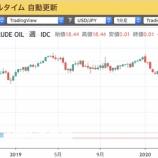 『【マイナス】逆オイルショック発生!石油を売れば石油王になれる時代到来。』の画像