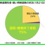 『【新型コロナ】1月21日(木)、埼玉県の現在の患者数は昨日より「128人減少」の計5326人に。558人の方が退院・療養終了されました(新たな陽性者は432人)。』の画像