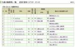 【競馬】岩田望来が今週53kg以上の馬しか乗らない件