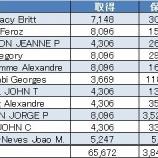 『【KHC】クラフト・ハインツ取締役全11名が自己株式を買い増したよ!』の画像