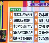 【乃木坂46】乃木坂工事中が視聴熱ランキングに入賞!!