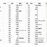 『ミリー西浦和 全台差枚 パチスロデータ』の画像
