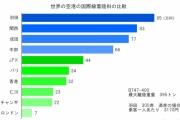 成田の農民がゴネてなかったらアジアの空港で覇権を握れたという事実wwwwwwwwwwww