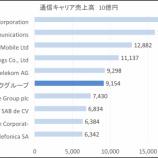 『KDDI、NTTドコモの今後の成長投資について ~ ソフトバンクとの比較から』の画像
