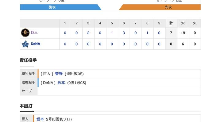 【巨人試合結果!】<巨人 7-0 DeNA> 巨人19安打の猛攻で5連勝!先発菅野が今季初完封で初勝利!