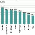 【画像】世界各国におけるキャッシュレス決済比率