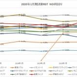 『2020年1月期決算J-REIT分析①収益性指標』の画像