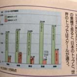 『世界トップ企業と日本トップ企業における時価総額の違い』の画像