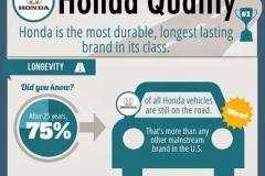 ホンダ、過去25年の耐久性が世界最高と認定される 75%の車が現存している