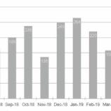 『【悲報】米ADP非農業部門雇用者数と米ISM非製造業景況指数軟調で米経済に減速の兆しが見られる』の画像