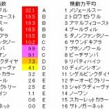 『第63回(2020)阪神牝馬ステークス 予想【ラップ解析】』の画像