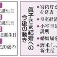眞子さん結婚に関する週刊誌記事