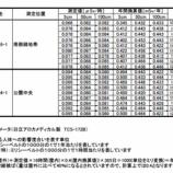 『戸田市の空間放射線定点観測値(12月21日測定)が報告されました』の画像