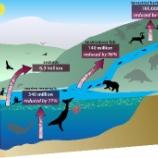 『動物のうんちが激減し地球の栄養循環が不足』の画像