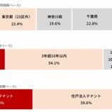 『日本都市ファンド投資法人・私募REITの日神プライベートレジリート投資法人との合併を視野か?』の画像